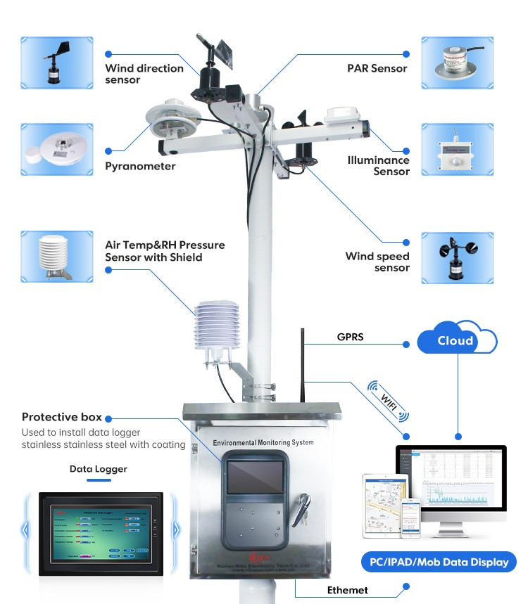 news-The importance of a weather station-Rika Sensors-img